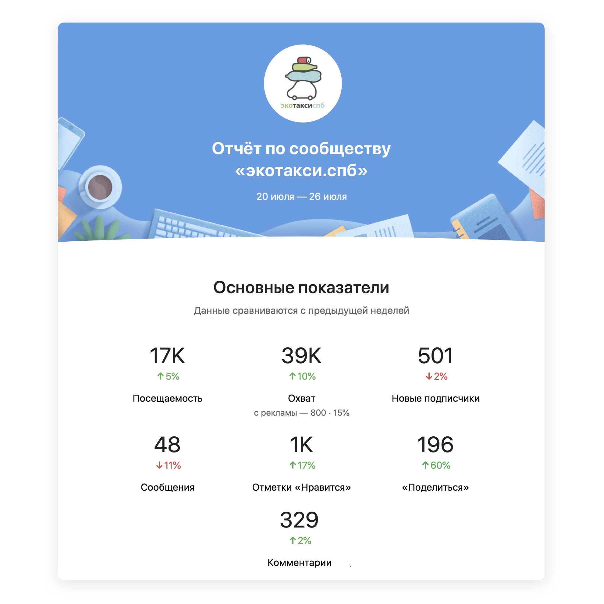 «ВКонтакте» запускает автоматические отчёты со статистикой работы сообществ, отправляемые на еженедельной основе