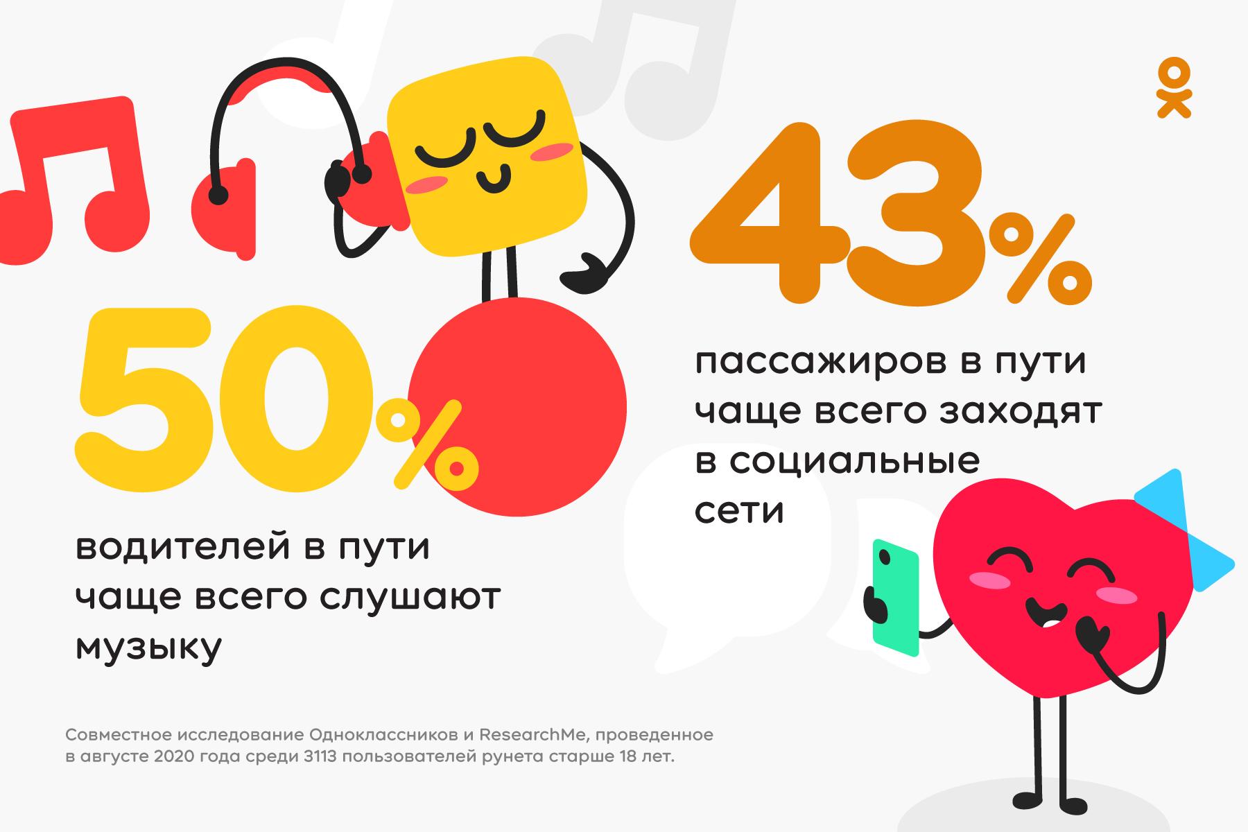 Исследование: что делают пользователи Рунета во время пробок и езды в наземном транспорте