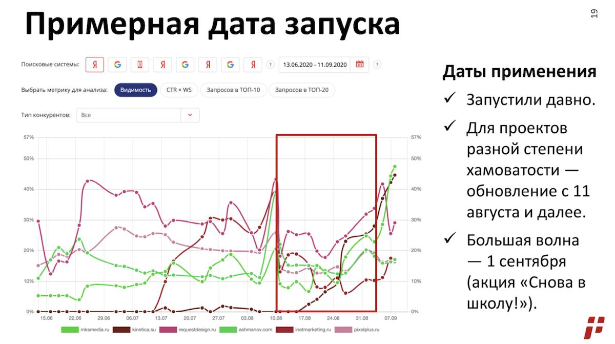 «Яндекс» возобновил борьбу с накруткой поведенческих факторов