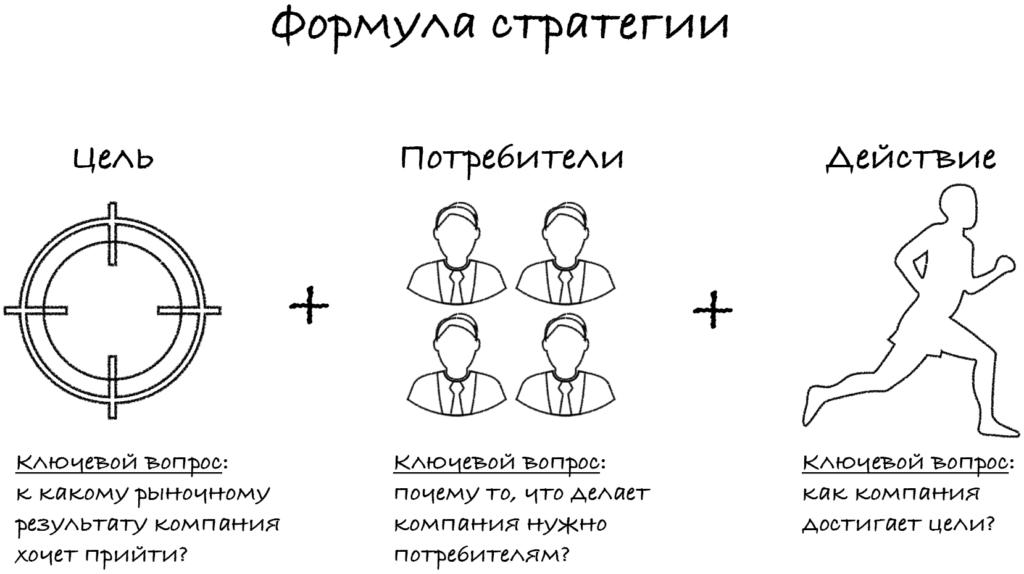 Формула стратегии схема