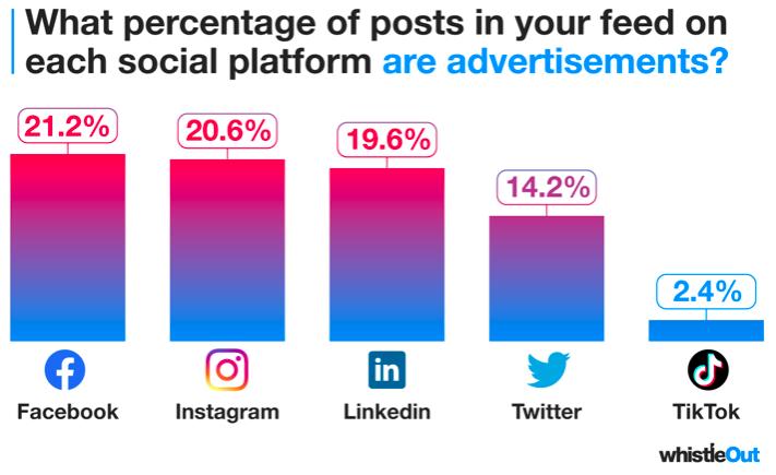 доля рекламы в соцсетях