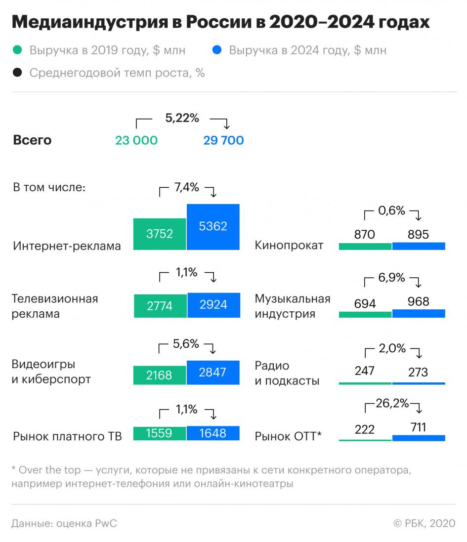Медиаиндустрия в России в 2020-2024 годах