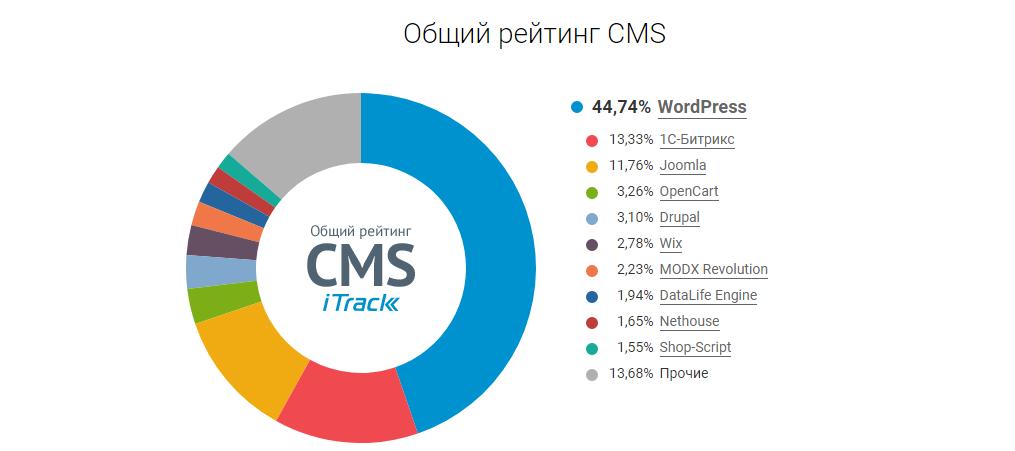 Cамые распространённые CMS в русскоязычном сегменте интернета за 2020 год по данным ITrack