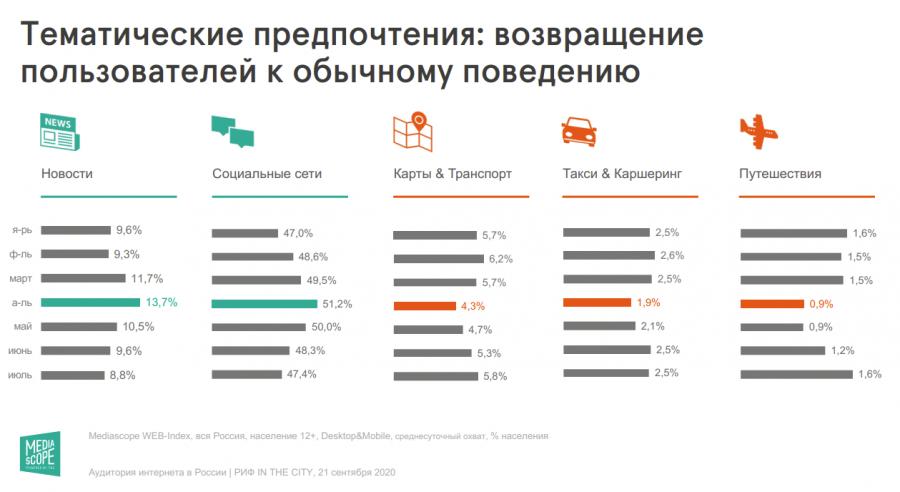 Пользователи рунета вернулись к докарантинным предпочтениям