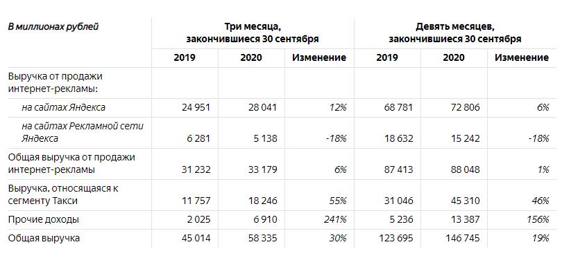 Выручка «Яндекса» от продажи интернет-рекламы в третьем квартале выросла на 6%