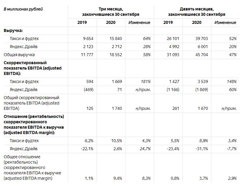 Выручка «Яндекса» в сегменте такси в третьем квартале показала рост на 58%