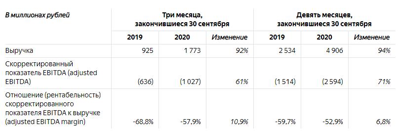 Выручка медиасервисов «Яндекса» за третий квартал 2020 г.