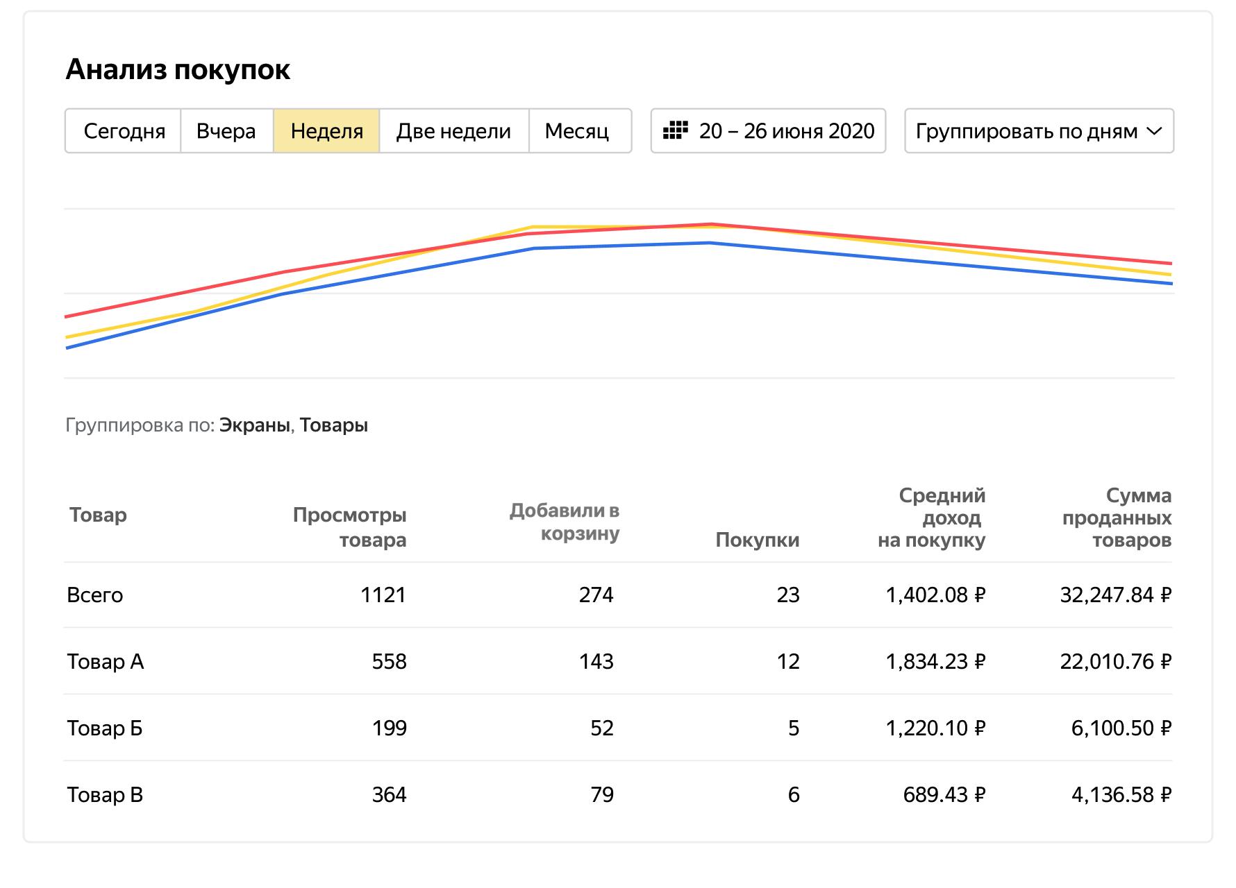В AppMetrica появился новый отчёт «Анализ покупок»