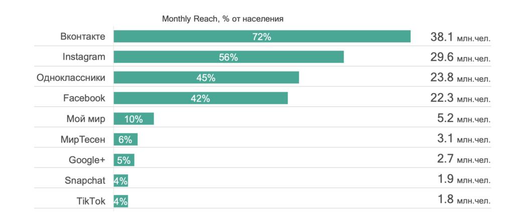 топ социальных сетей в россии
