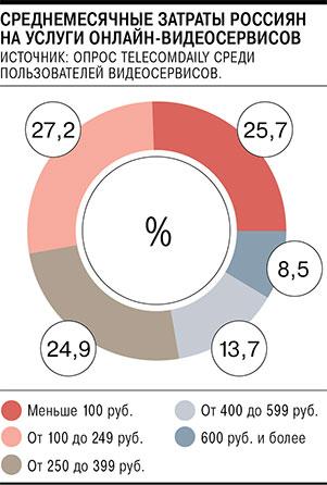 доля пользователей платных услуг видеосервисов выросла в 2 раза