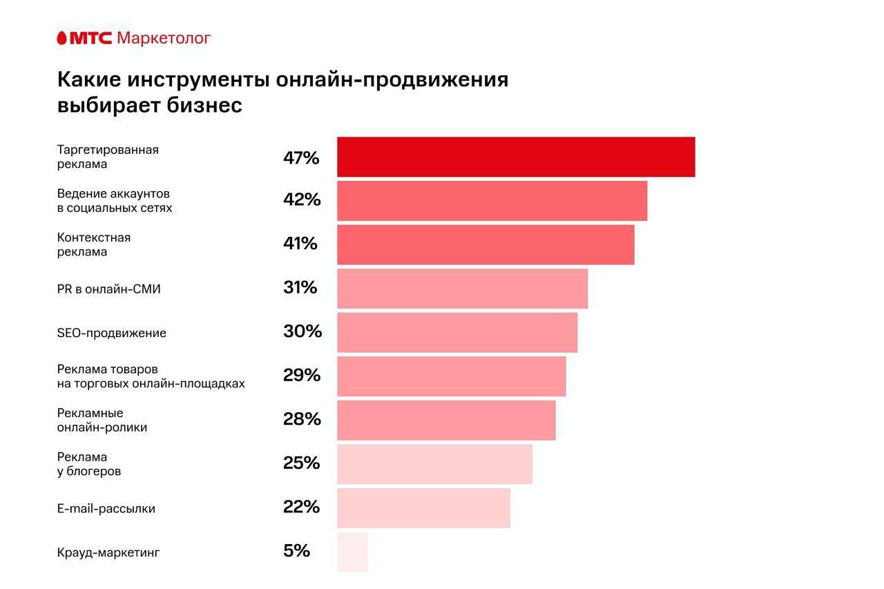 Треть нового бизнеса в России продвигается только в интернете