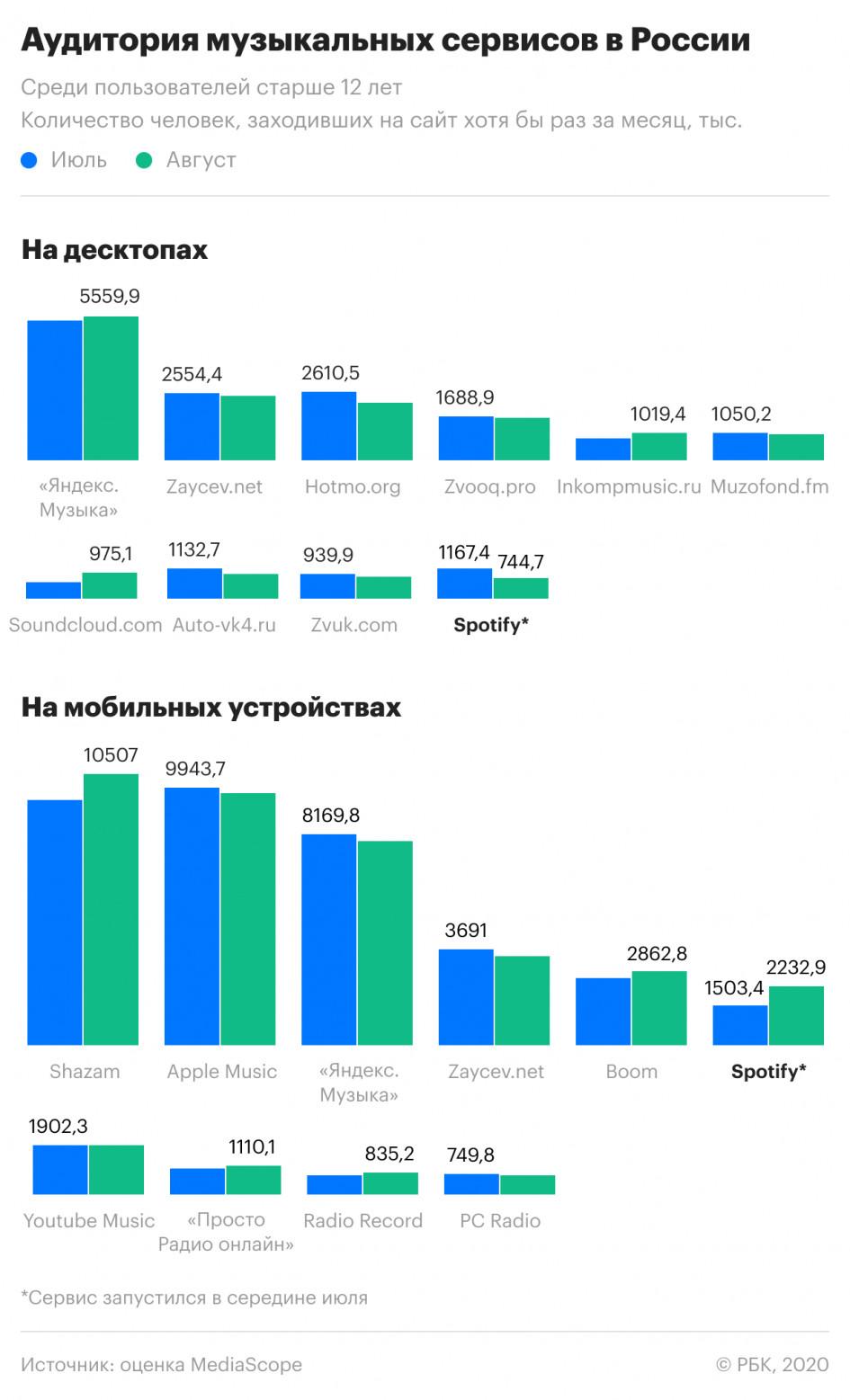 Spotify вошел в ТОП-10 музыкальных сервисов России