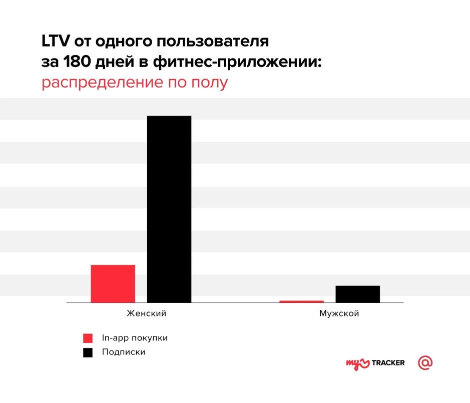LTV на одного пользователя за 180 дней в фитнес-приложении