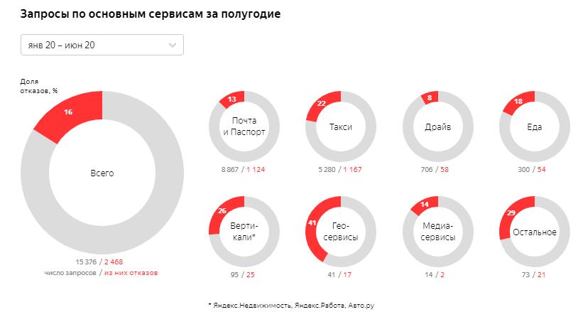 «Яндекс» рассказал, какие данные о пользователях запрашивают госорганы