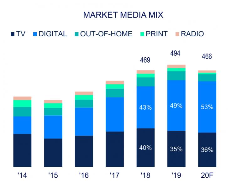 Доля рекламных сегментов в медиамиксе