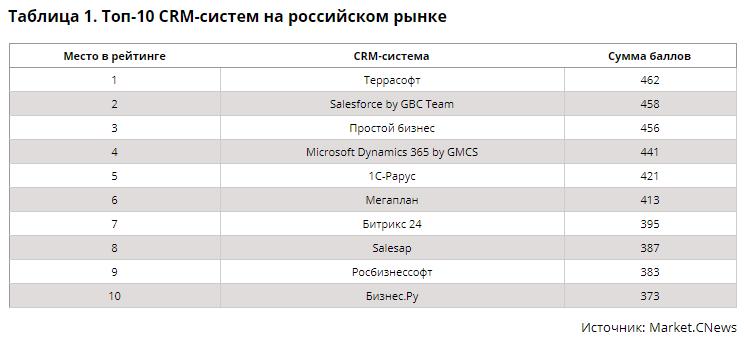 IT-маркетплейс Market.CNews опубликовал первый рейтинг CRM-систем