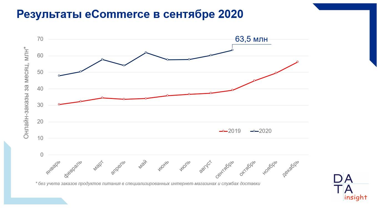 Итоги рынка e-commerce за сентябрь 2020 г.
