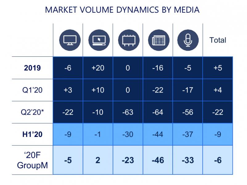 Рынок рекламы в России упадёт на 6%