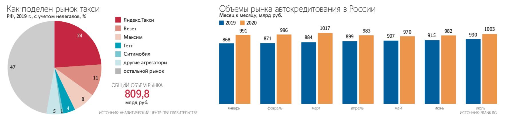 Как поделен рынок такси в России