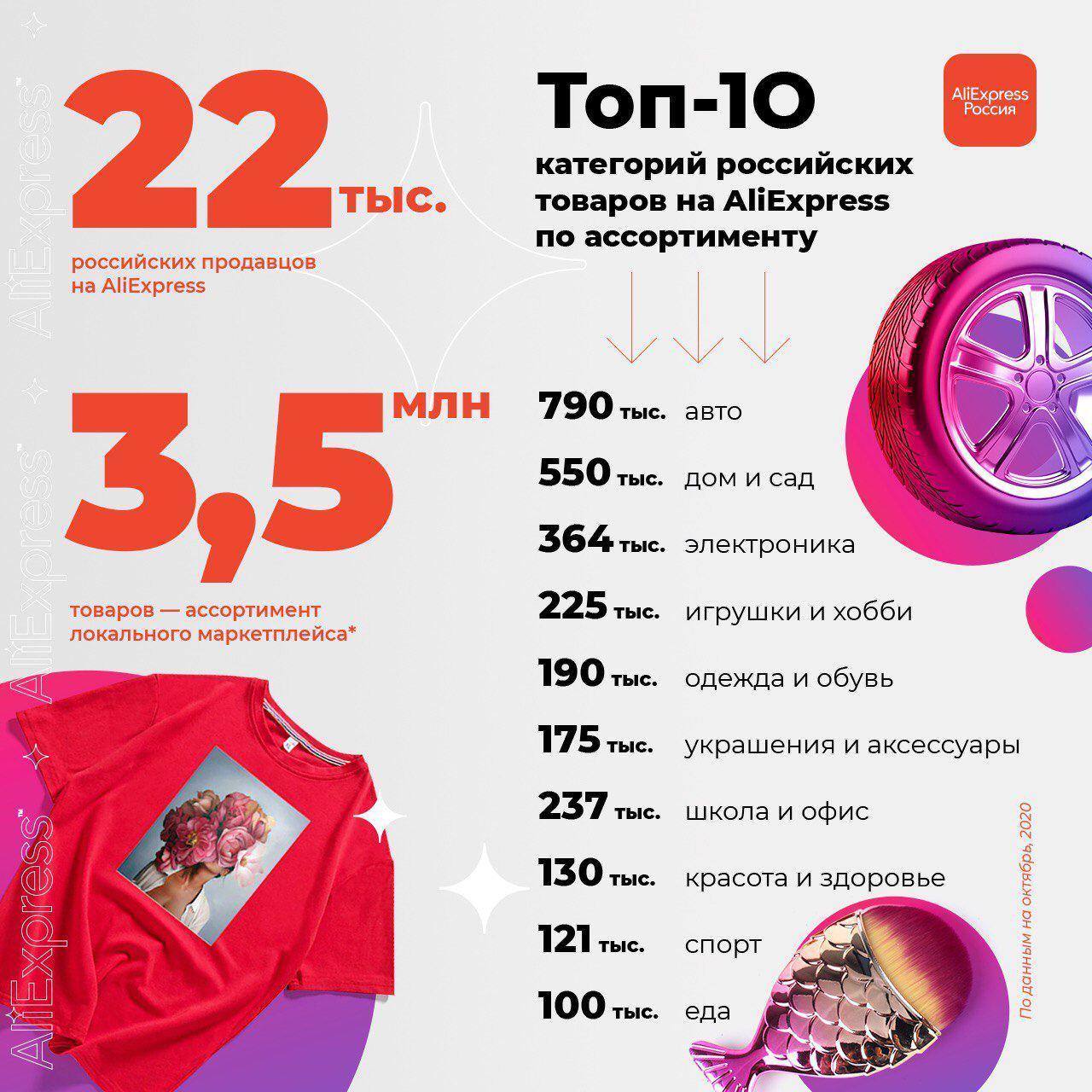 К концу сентября с AliExpress работали более 22 тысяч российских продавцов