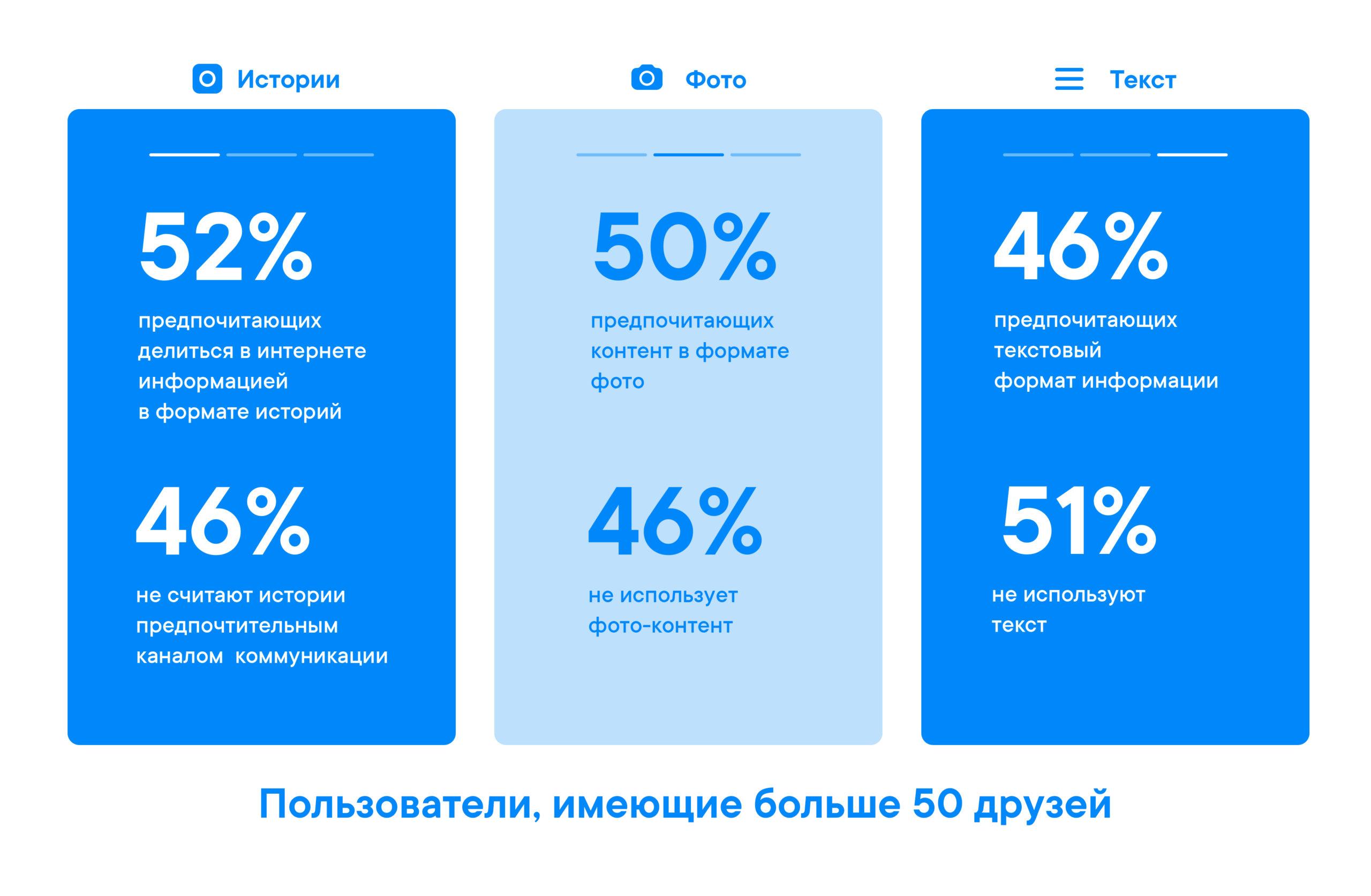 Публикации поколения Zв соцсетях