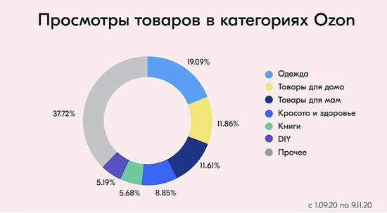 Ozon поделился данными по поисковым запросам своих пользователей
