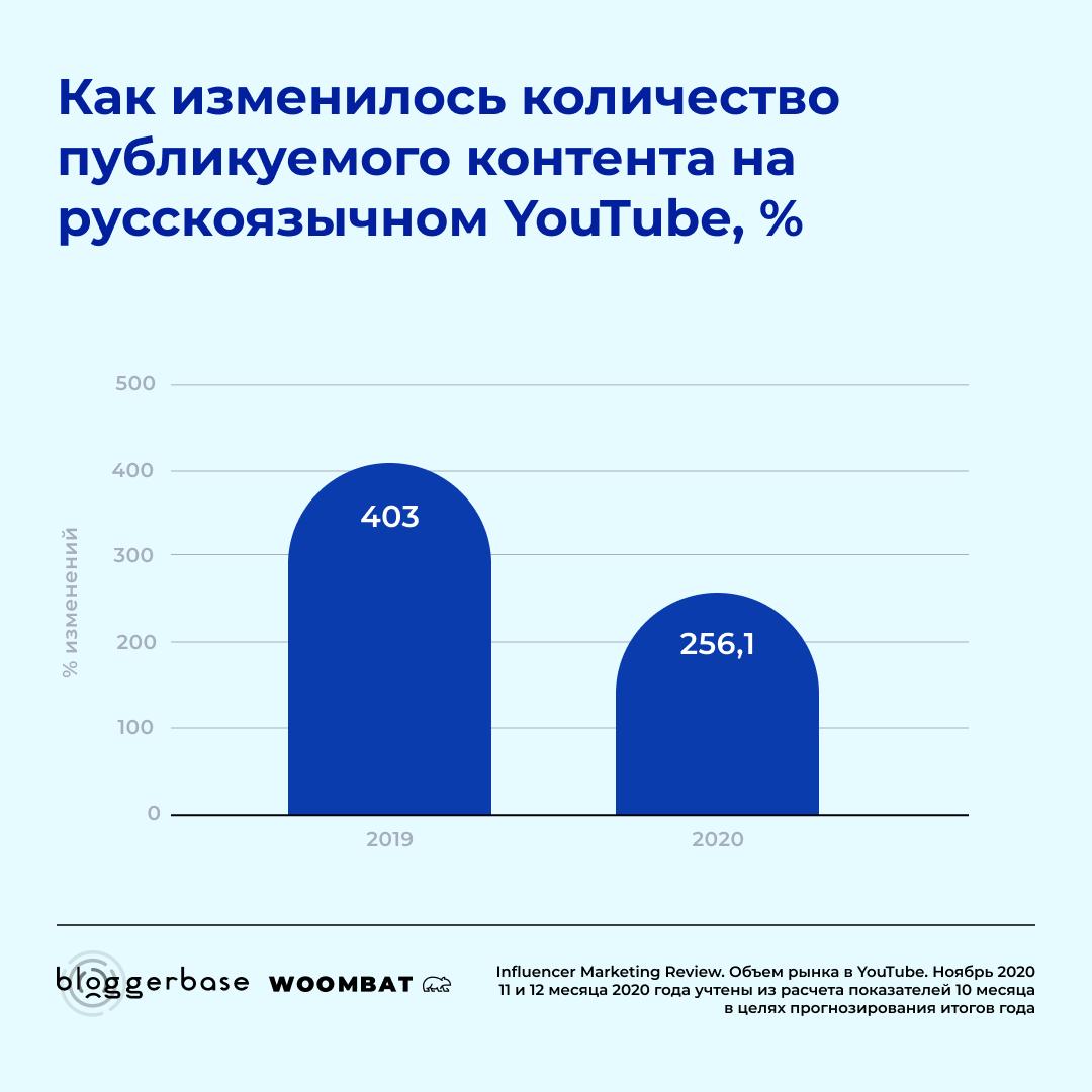 Как изменилось количество публикуемого контента в русскоязычном YouTube