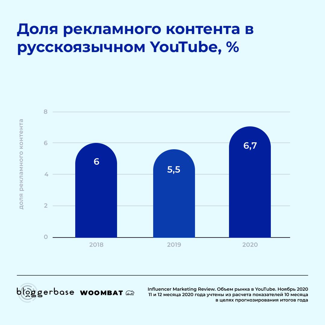 Доля рекламного контента в русскоязычном YouTube
