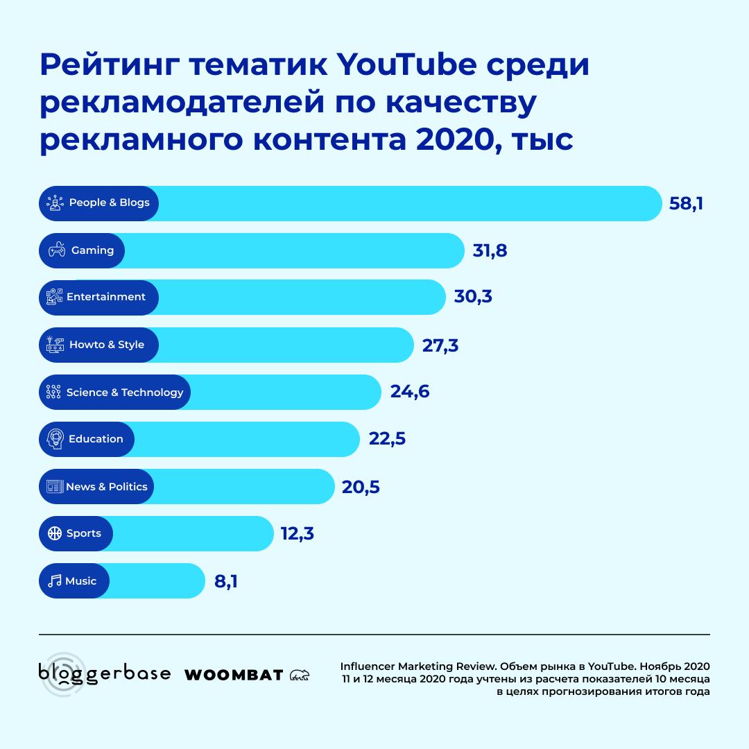 Рейтинг тематик YouTube среди рекламодателей