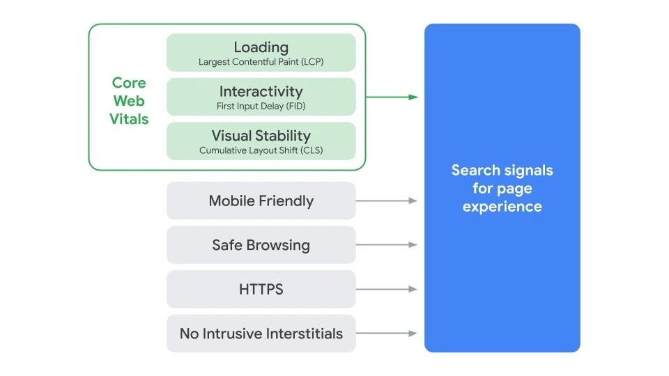 Google запустит новый сигнал ранжирования Page Experience в мае 2021 г.