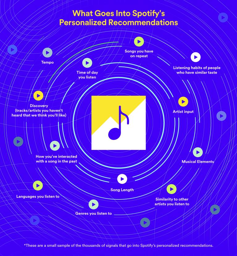 Spotify дал возможность музыкантам и лейблам продвигаться в рекомендациях