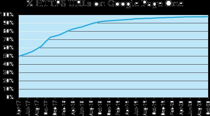 Доля HTTPS-страниц в топ-10 выдачи Google выросла до 98%