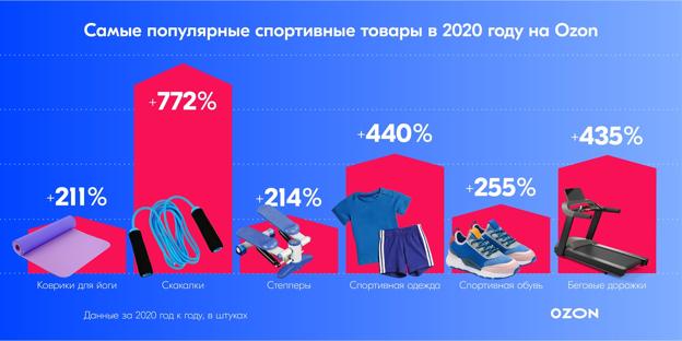 Самые популярные спорттовары на Ozon в 2020 г.