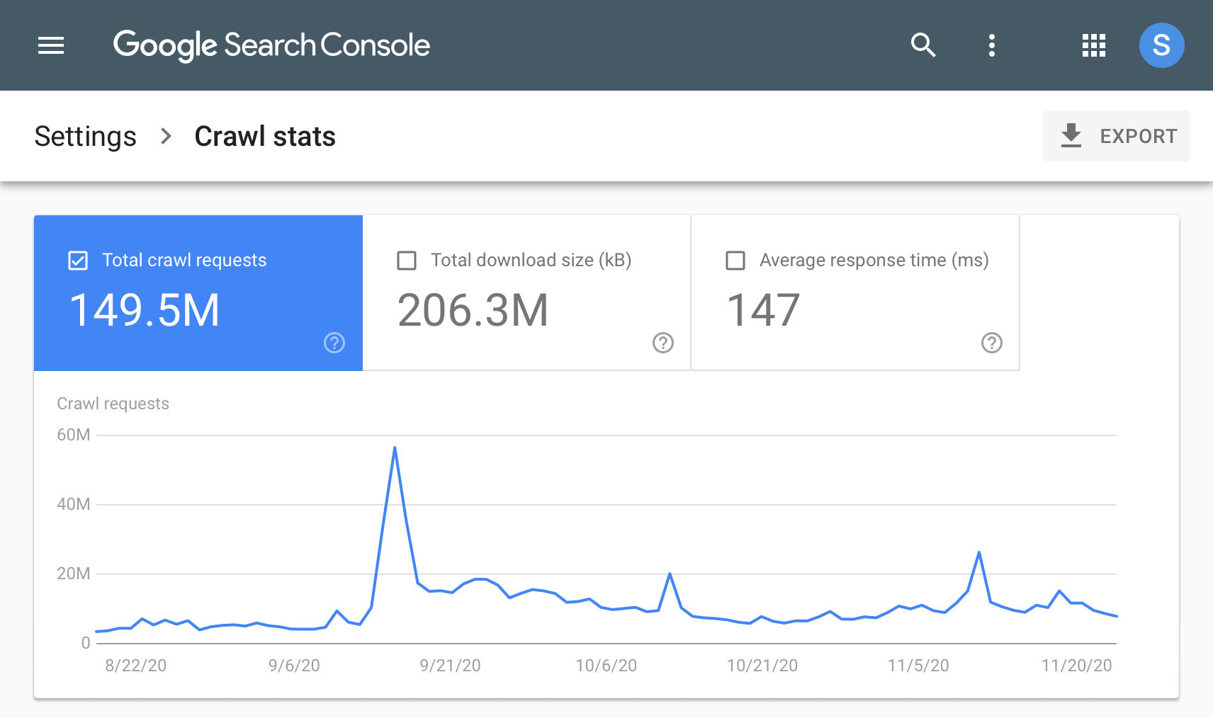 Временные диаграммы (Over-time charts)