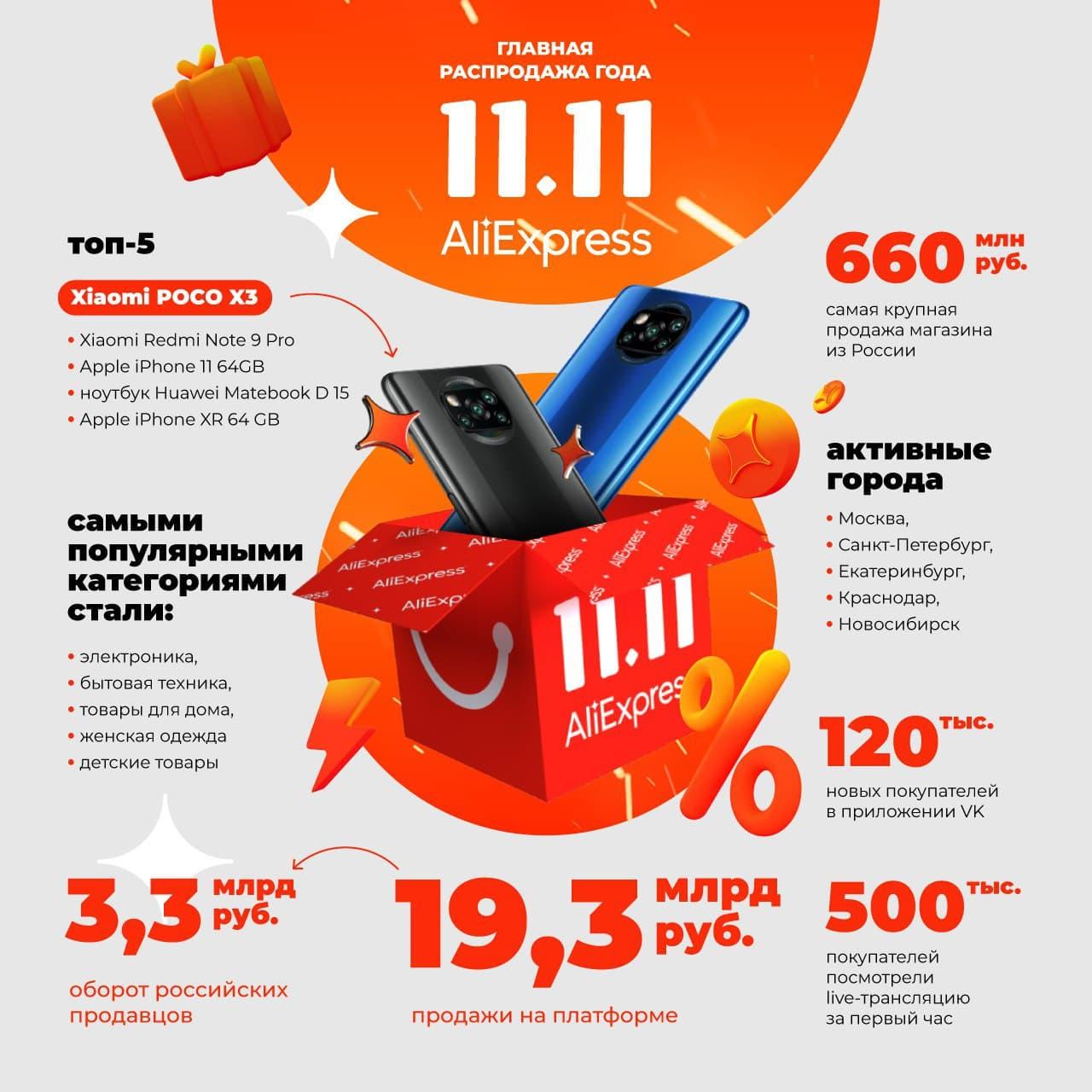 AliExpress Россия опубликовала итоги главной распродажи 11.11