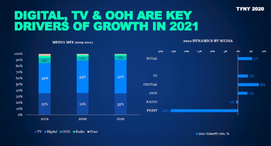 GroupM прогнозирует рост российского рынка рекламы на 5% в 2021 году