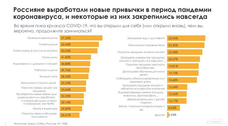 Новые привычки россиян в период пандемии