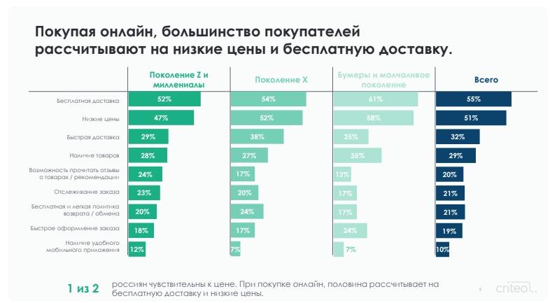 Россияне покупают онлайн из-за более выгодных цен и недорогой доставки