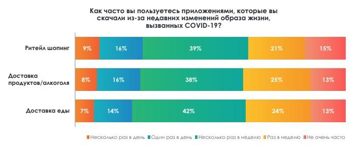 Популярность приложений серди россиян для шоппинга