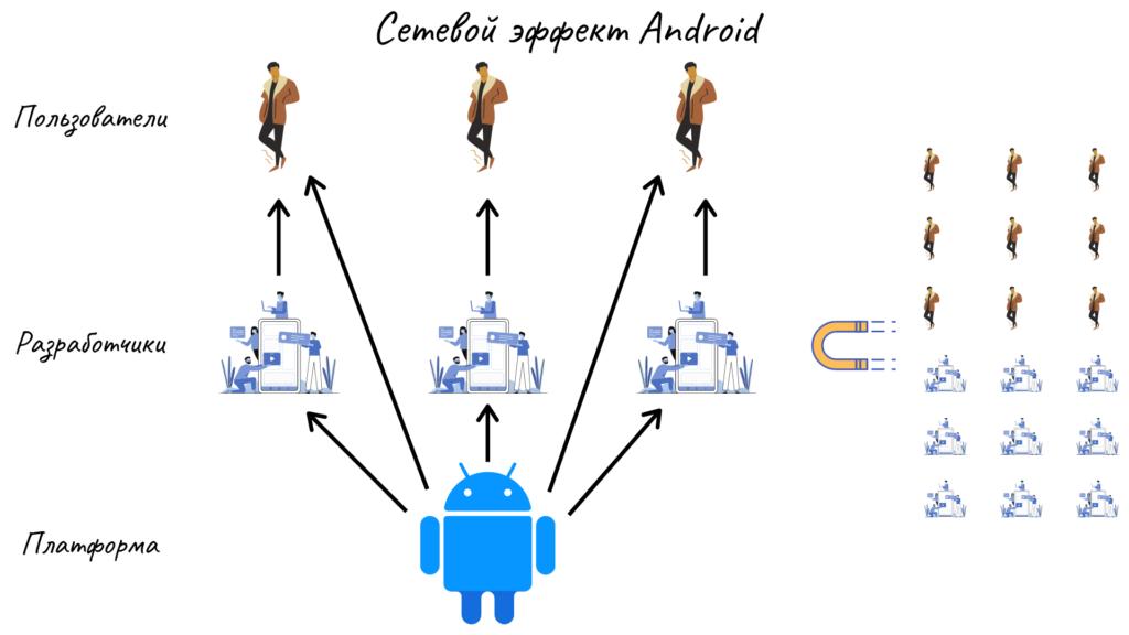 Сетевой эффект Android