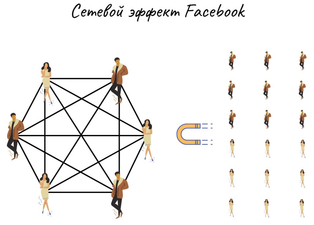 Сетевой эффект Facebook