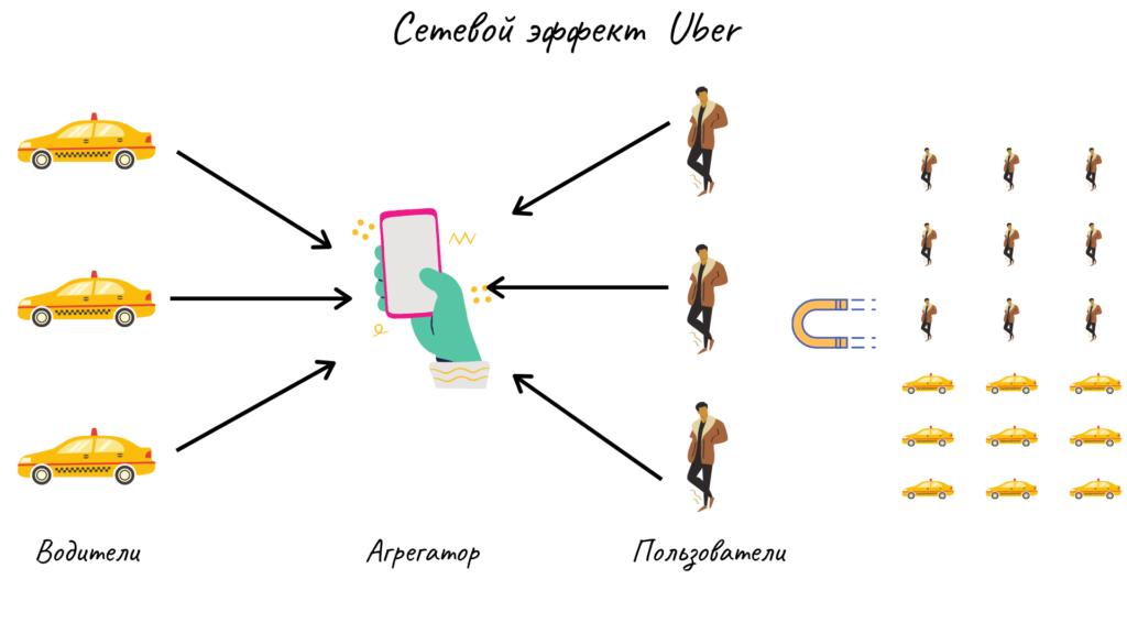 Сетевой эффект Uber