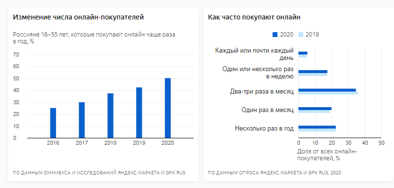 Как часто россияне покупают онлайн