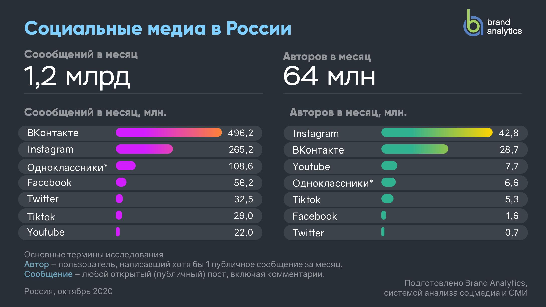 Активные авторы соцсетей в России