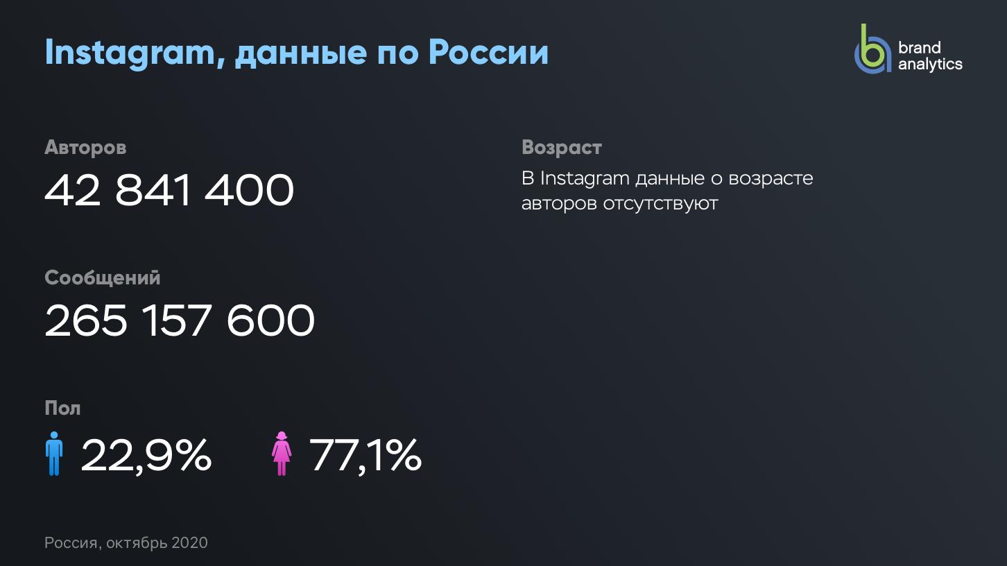 Активные авторы в Instagram (Россия)