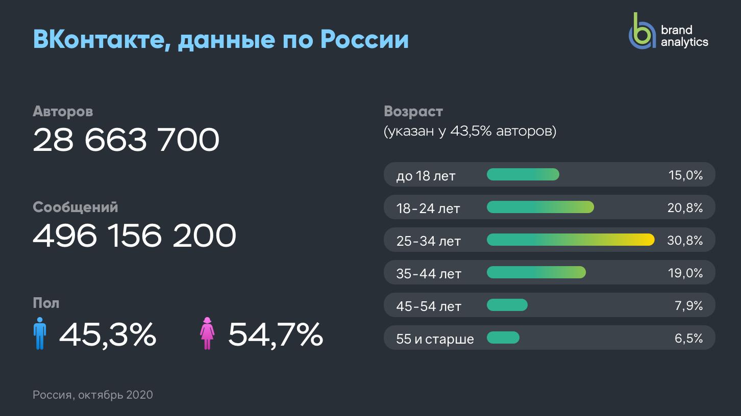 Активные авторы ВКонтакте (Россия)