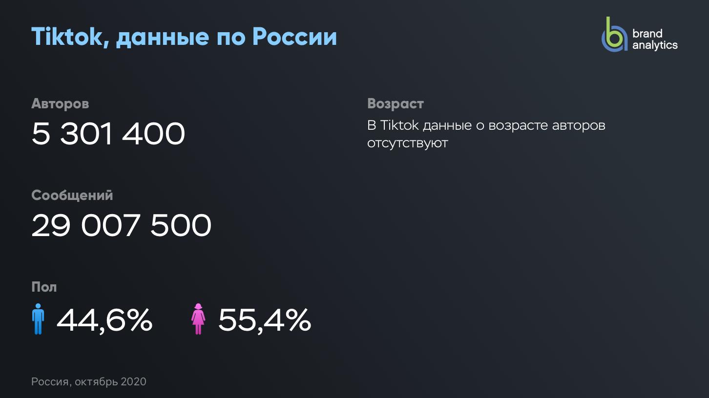 Активные авторы Tiktok (Россия)