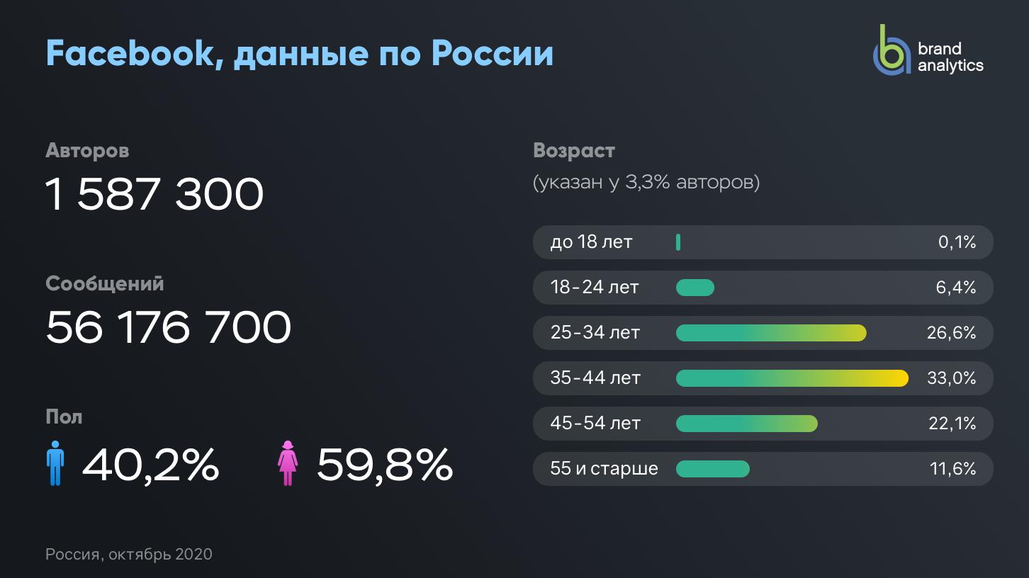 Активные авторы Facebook (Россия)