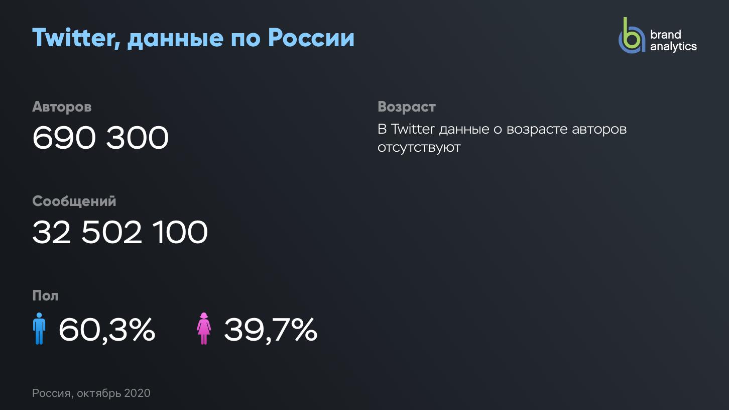 Активные авторы Twitter(Россия)