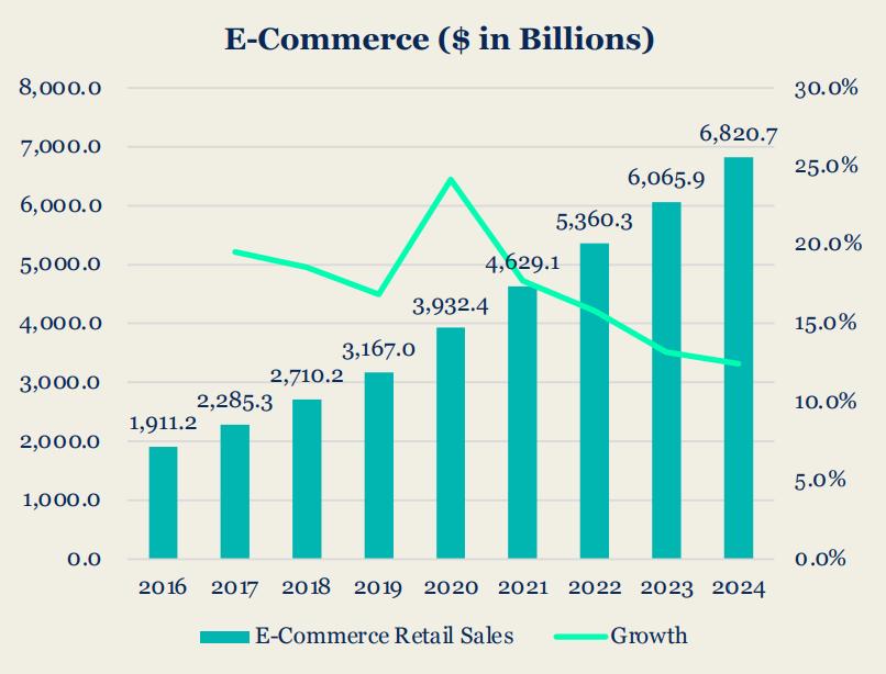 25% розничных продаж придется на электронную коммерцию к 2024 году